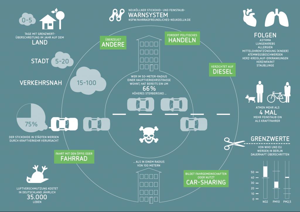 Feinstaub-Infografik