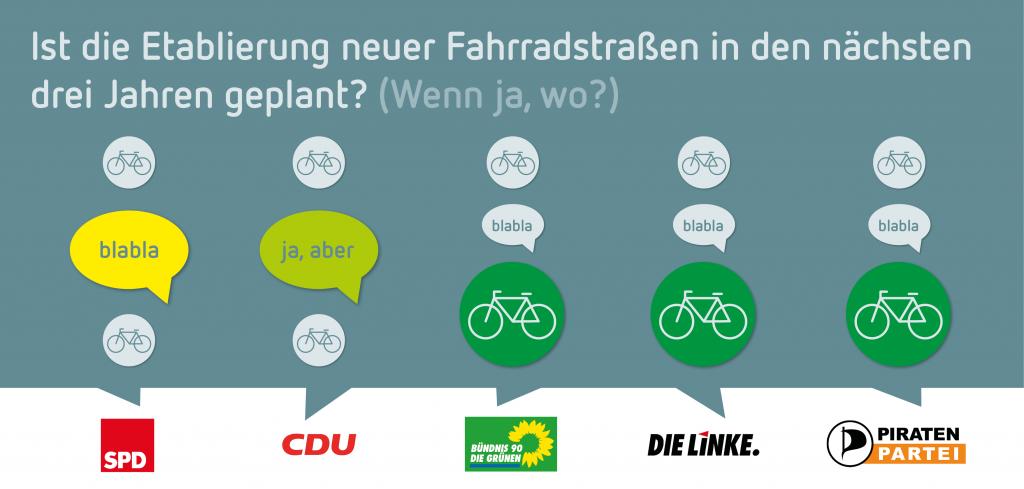 Wahlprüfstein: Fahrradstraßen