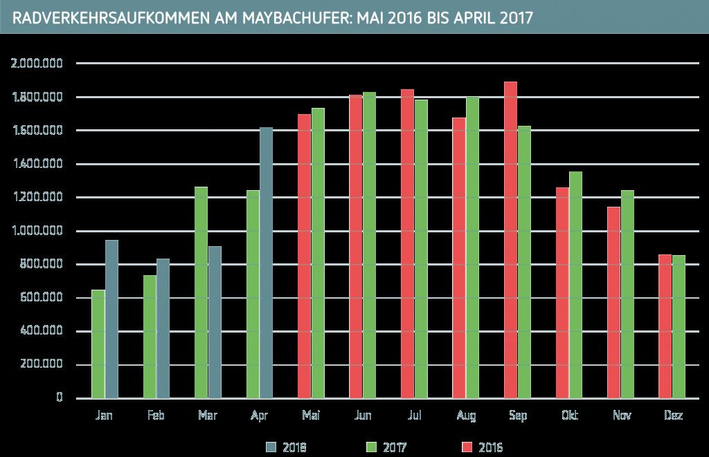 Radfahrende Maybachufer 2016-2018
